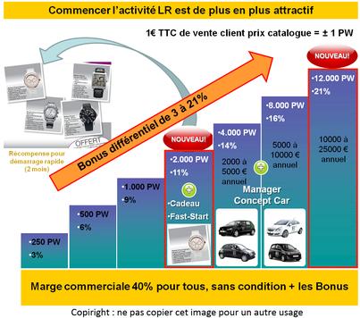 3% de bonus pour 250 PW = 250 euros vendu etc