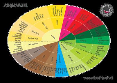 wijnaroma aromawiel
