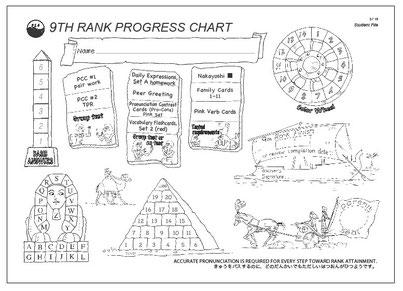 各級に、このように楽しい絵の入ったチャートがあります。9級からは、各項目がきちんと身についているか、テストをしながら進んでいきます