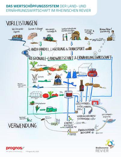 Das Wertschöpfungssystem der Land- und Ernährungswirtschaft im Rheinischen Revier