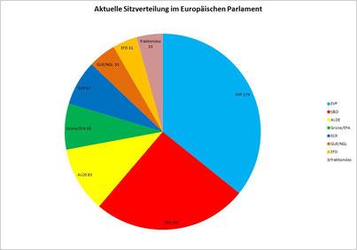 Aktuelle Sitzverteilung im EU-Parlament.
