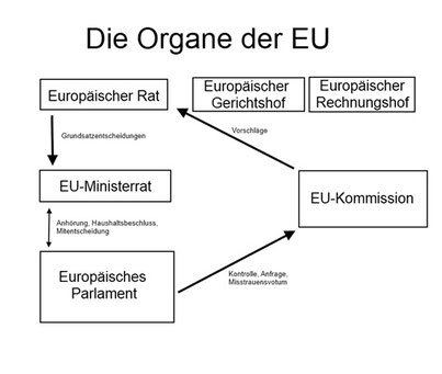 Die Organe der EU