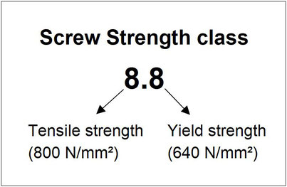 Strength class of screws, tensile strength and yield point