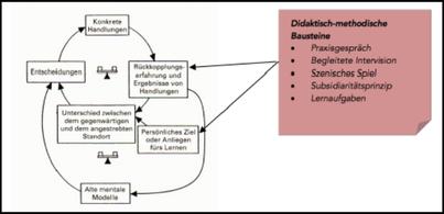 Generatives Lernen (Püttmann 2019, S. 68)