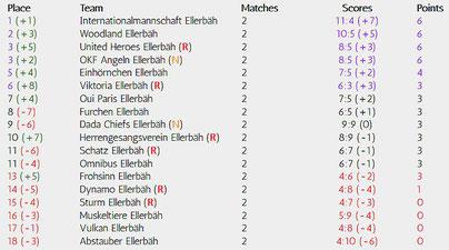 Matchday 2 of 34, Realizations-League, Season 18/19