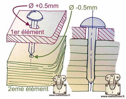 comment utiliser des clous de malletier tete bombé diametre 8 mm et 12 mm en laiton