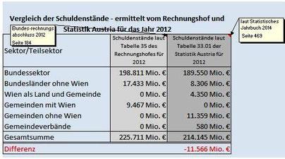 Vergleich Schuldenstände RH und Statistik Austria