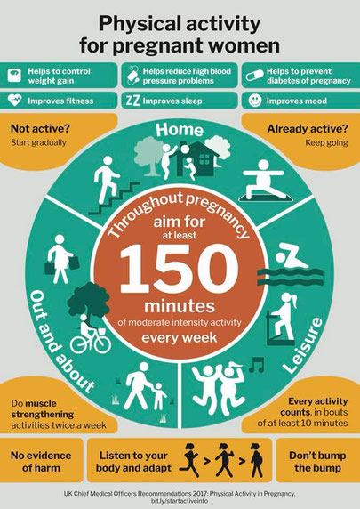 Start Active Info Guide - Recommended Physical Activity for Pregnant Women