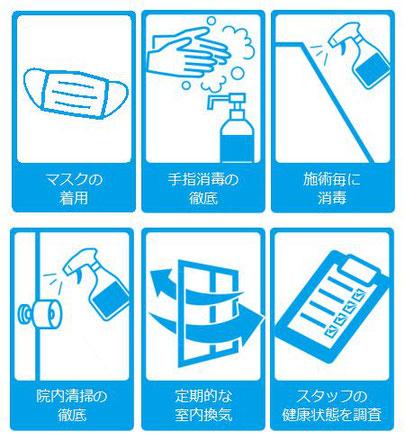 新型コロナウイルス(COVID-19)対策(マスクの着用、手指消毒の徹底、施術毎に消毒、院内清掃の徹底、定期的な室内換気)