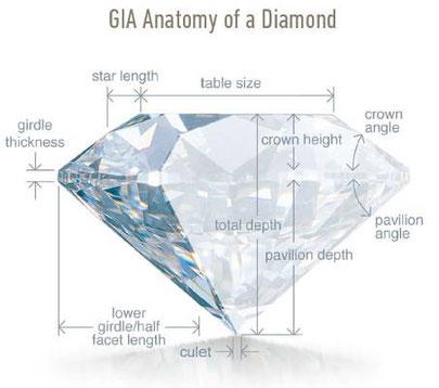 Entstehung von Diamanten