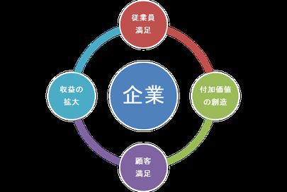 画像;企業の好循環サイクル