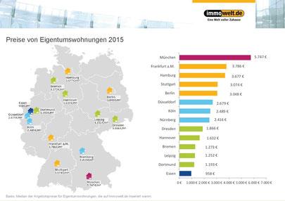 Preise von Eigentumswohnungen 2015. Quelle: immowelt.de