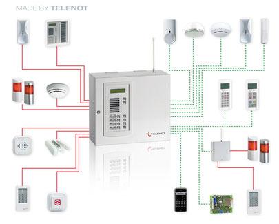 Schematische Darstellung einer Complex 200H, 400H von Telenot,  presented by SafeTech
