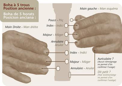 position des doigts sur bohaussac
