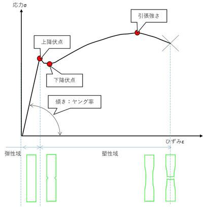 軟鋼の応力ひずみ線図