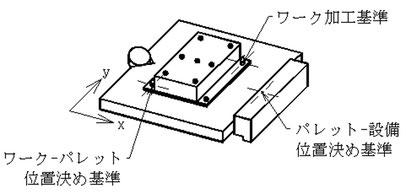 ワーク加工基準とワーク・パレット位置決め基準、パレット・設備位置決め基準の3つです。