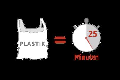 Plastiktüten haben eine durchschnittliche Nutzdauer von 25 Minuten, brauchen aber bis zu 500 Jahre um zu verrotten. Das ist nicht umweltfreundlich im Gegensatz zum Tütle, der umweltfreundlichsten Tüte.