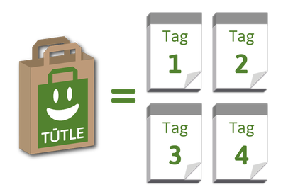 Mit dem zweiten Verwendungszweck als Biomüll-Tüte ist das Tütle durchschnittlich 3-4 Tage im Einsatz und schenkt mehr und wertvollere Werbekontakte.