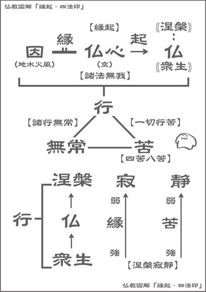 仏教図解「縁起・四法印」