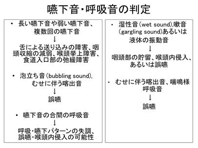 頸部聴診法の嚥下音・呼吸音の判定基準表
