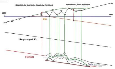 Volumen-Projektion Variante 2 (Subsidenz u. in den Salzkarst-Grundwasserleiter verstürzter Anhydrit)
