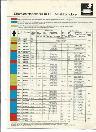 Keller Motoren Datenblatt