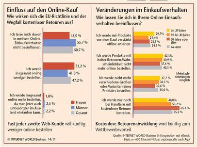 Quelle: onlinehaendler-news.de