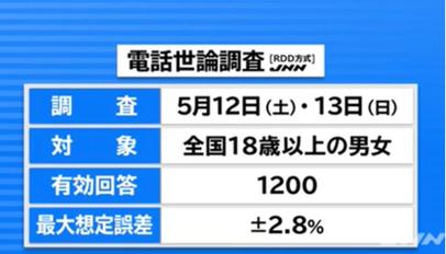 世論 調査 jnn