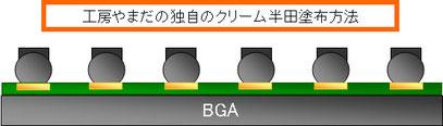 BGAへの特殊なクリーム半田塗布方法