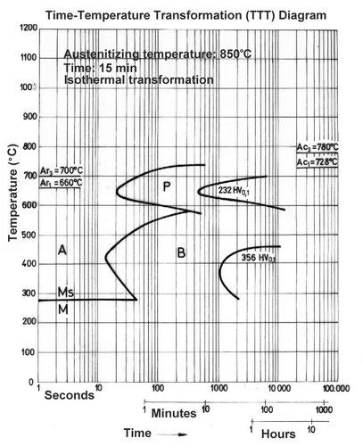 """Diagrama de la """"S"""" o Diagrama Temperatura-Tiempo-Transformación"""