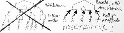 """(c) Erste """"invertierte"""" Skizze vom 25.9.2013: """"GELDFLUSS WIERUM? DIREKT MINISTERUM!"""""""