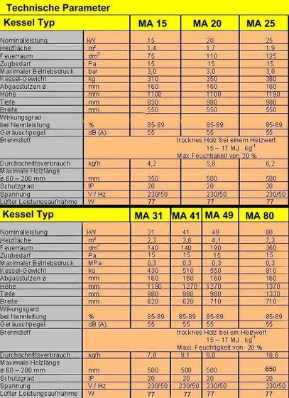 Technische Parameter Holzvergaser MA