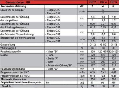 Technische Daten Gaswandheizer GR