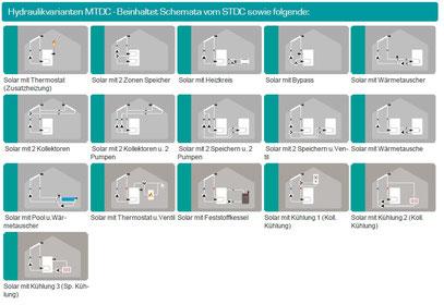 Solrasteuerung MTDC Hydraulikvarianten