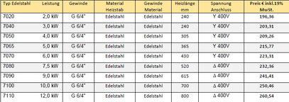Edelstah Heizpatrone Preisliste und Tech. Daten