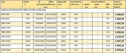 Hygienespeicher BMS Bormmer Preisliste