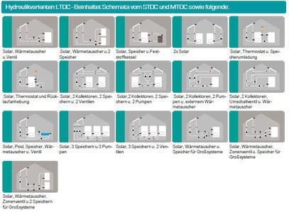 LTDC Steuerung Hydraulikvarianten