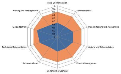 Beispielhaftes Netzdiagramm bzgl. Analyse des Ist-Zustands eines vorhandenen CMMS, bzw. Instandhaltungsplanungs- und -steuerungssystems (IPS-System)