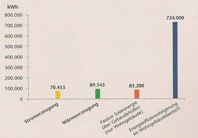 Nutzung erneuerbarer Energien im Vergleich zum Sanierungseffekt im Wohngebäudebereich in Deutschland bei Zugrundelegung einer Verbrauchsminderung um 2/3 (Grafik: fvee.de).