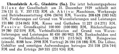 UFAG Bilanz 1939