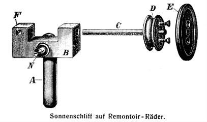 Glashütter Sonnenschliffvorrichtung 1907