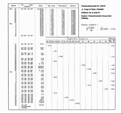 Prüfprotokoll der Präzisionstaschenuhr Nr.200 259 A.Lange & Söhne Glashütte