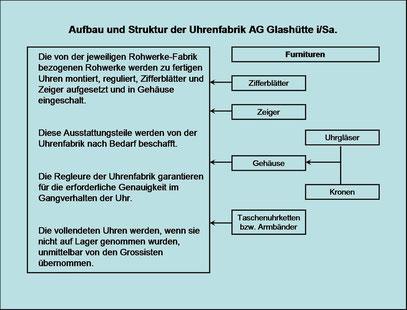 Literatur: Helmut Klemmer; Fachzeitschrift Uhren und Schmuck 1/1980
