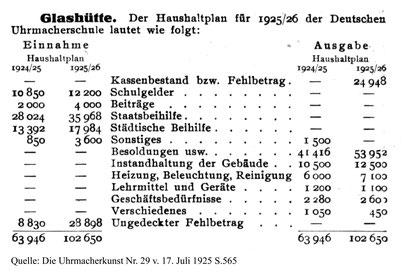 Haushaltplan der DUS 1925/26