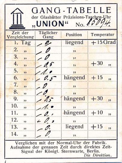 Gangschein der TU Union Nr.85094 aus den 1920er Jahren