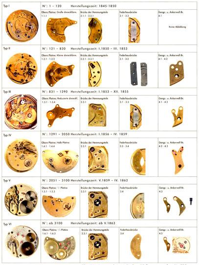 [6] Die Abbildungen stellen nur charakteristische Beispiele der jeweiligen Seriengruppe dar. Es ist keine Übersicht der gesamten Merkmalsbreite eines Typs.
