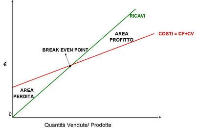 Analisi dei costi per il vantaggio competitivo e leader di costo