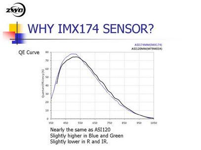 Dabei hat die ASI174MM eine annähernd gleiche Empfindlichkeit wie die ASI120MM