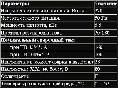 таблица с характеристиками Элсва ВД-180И