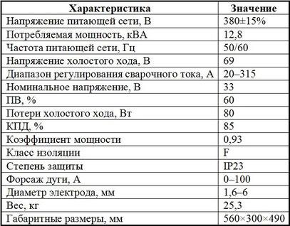 Характеристики инвертора Jasic ARC 315